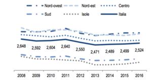 Spesa media mensile delle famiglie per ripartizione geografica. fonte: Istat