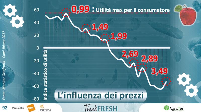 futuro-ortofrutta-prezzi
