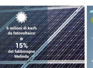 Dall'utilizzo di fonti rinnovabili, ai sistemi di condensazione variabili e ad acqua: è complesso il piano energetico del Consorzio Melinda