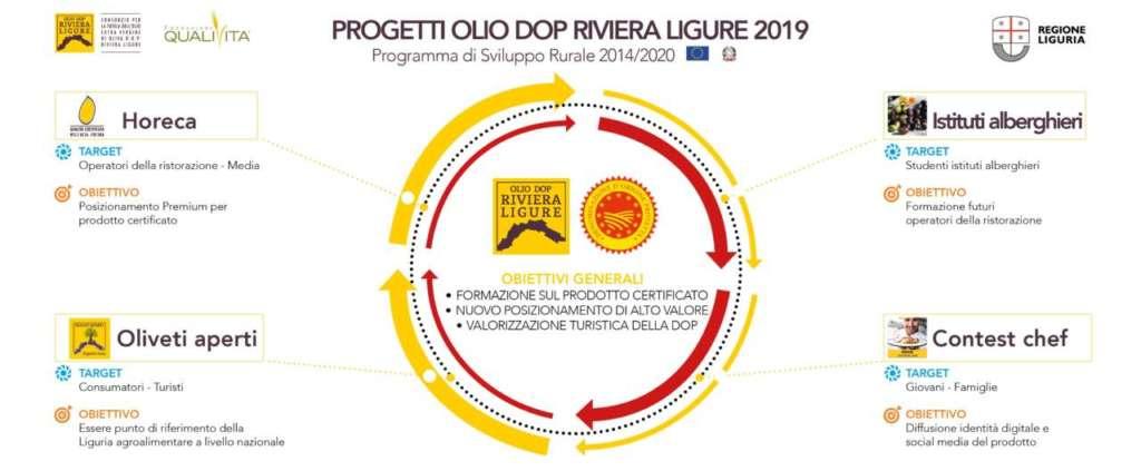 olio Liguria qualità