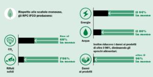Un modello che consente risparmi misurabili di CO2, rifiuti, energia ed acqua