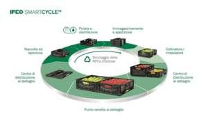Il sistema di economia circolare di IFCO SYSTEMS