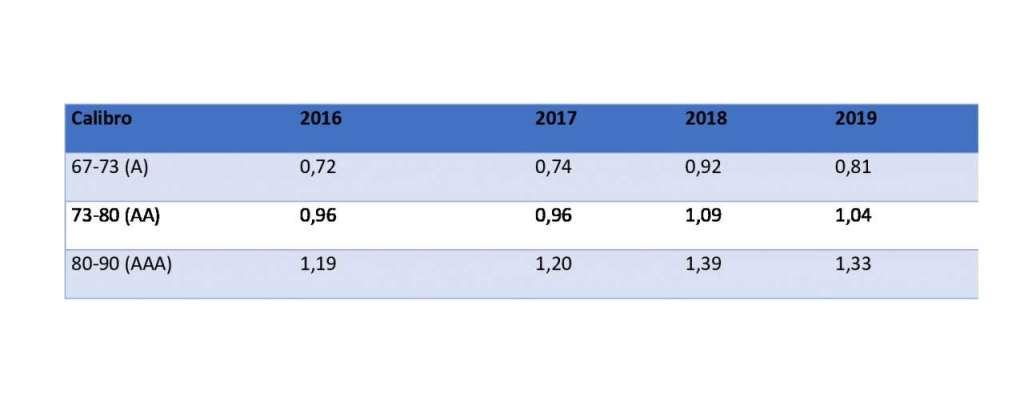 I prezzi, negli anni, delle pesche siciliane tardive in base al calibro