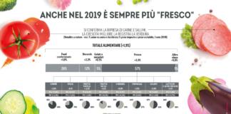 Rapporto coop 2019 ortofrutta