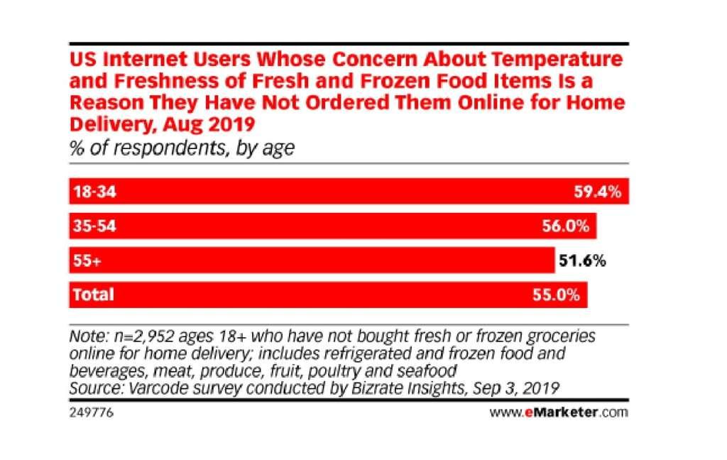 L'e-commerce di fresco e surgelato frenato dalla sfiducia sulla sicurezza alimentare e dai timori di non rispetto della catena del freddo