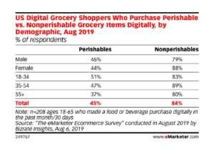 L'acquisto online di merce deperibile viaggia a velocità dimezzata rispetto a quella non deperibile