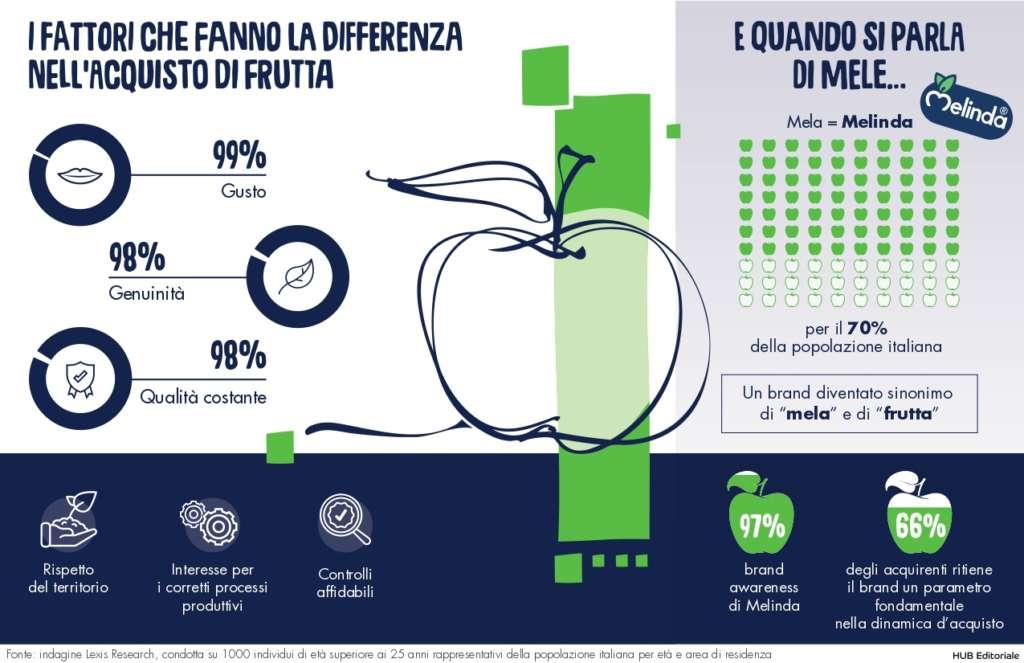 L'indagine condotta da Lexis Research ha coinvolto un campione di mille individui, uomini e donne, rappresentativi dell'intera popolazione italiana