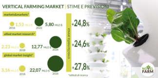 Le stime di crescita del mercato del vertical farming secondo tre istituti di ricerca