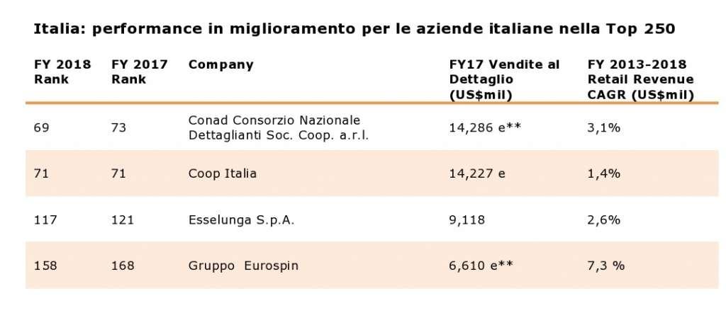 Le performance delle principali catene italiane secondi i dati di Deloitte