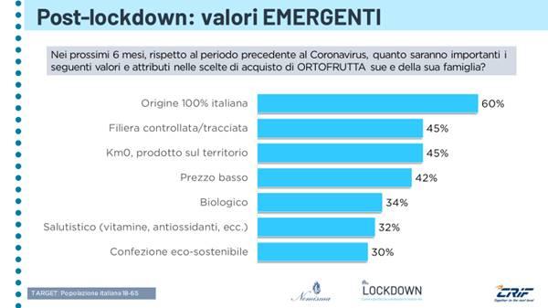 Il made in Italy guiderà le scelte di acquisto nell'ortofrutta post lockdown