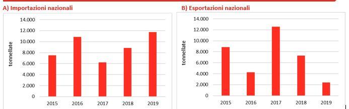 commercio estero import export ciliegie italia