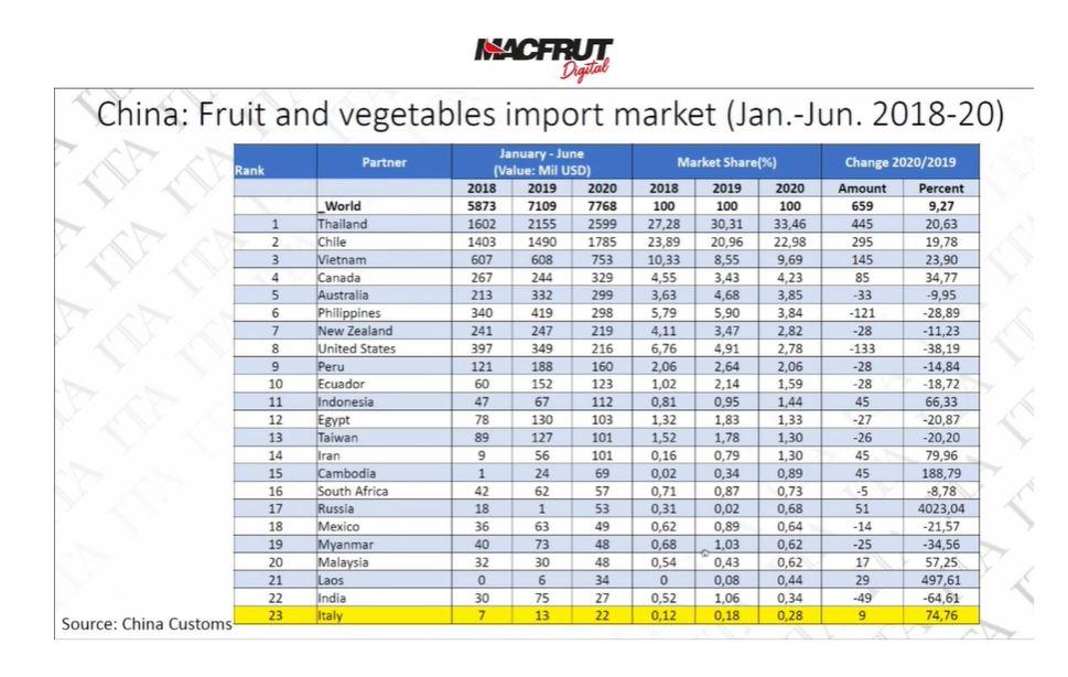 I dati sui primi sei mesi di export in Cina, comunicati a Macfrut Digital