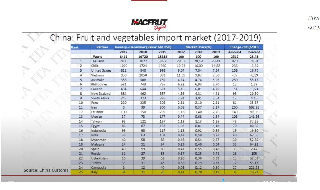 I dati sull'import cinese comunicati a Macfrut Digital