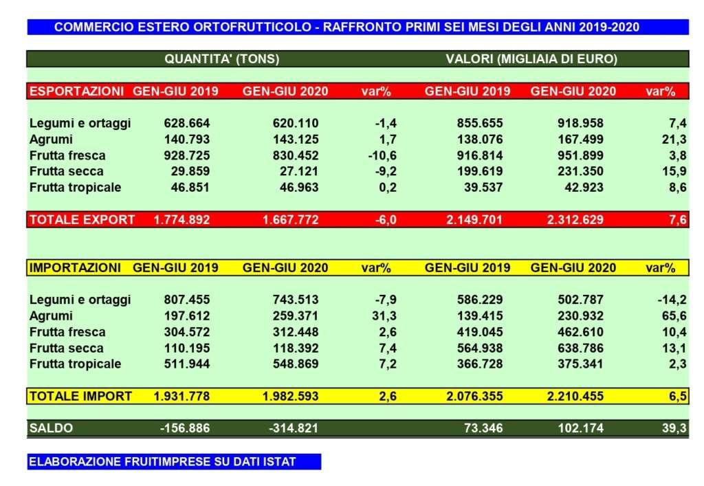 I dati import-export nei primi sei mesi del 2020 diffusi da Fruitimprese