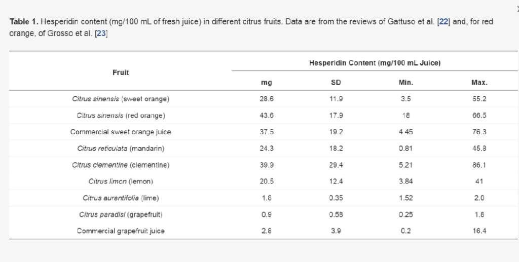Il contenuto di esperidina, un flavonoide, nei principali agrumi
