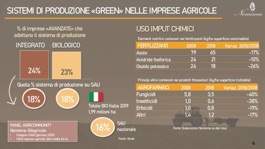 L'Italia ha già avviato da anni la transizione green