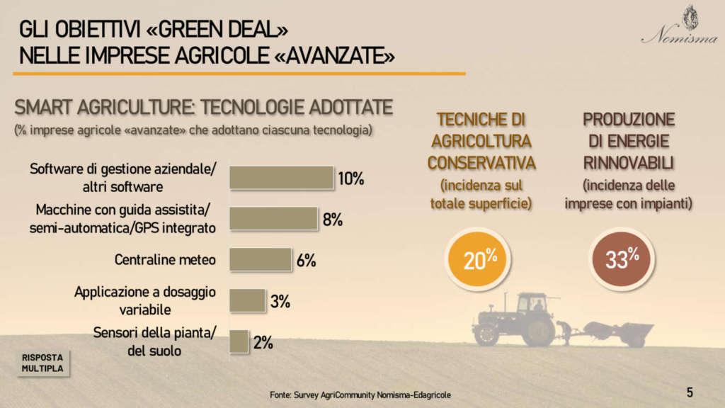 Ancora lento il passaggio dell'Italia all'agricoltura 4.0
