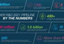 La pipeline di Bayer in R&D, divisione Crop Science