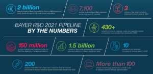 Bayer punta su innovazione e sostenibilità nelle orticole