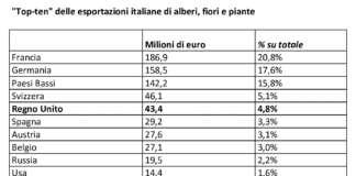 Il Regno Unito è al quinto posto come mercato export di piante e fiori