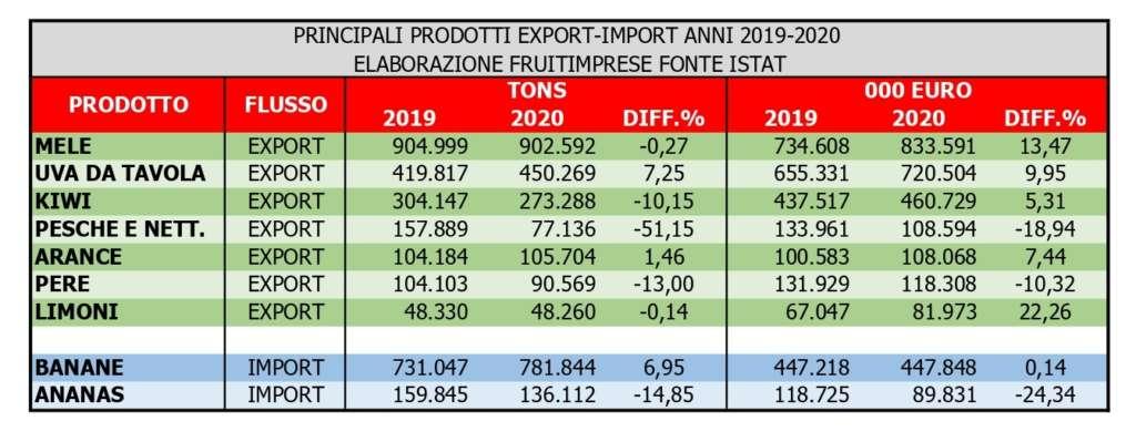 I numeri dei principali prodotti ortofrutticoli esportati
