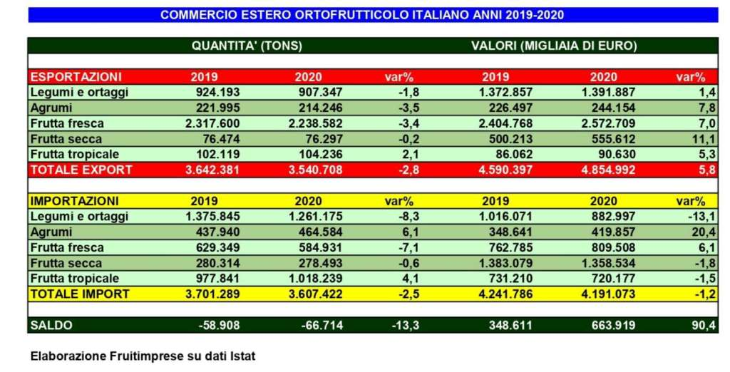L'export ortofrutticolo nel 2020