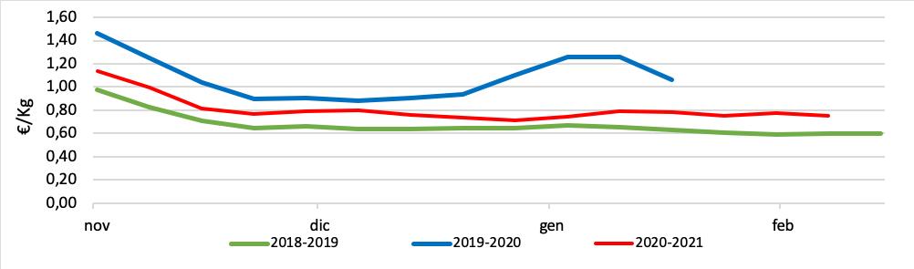 prezzi campagna clementine 2020 2021