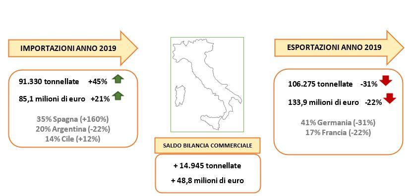 Commercio estero pere. Fonte: elaborazione Bmti su dati Istat