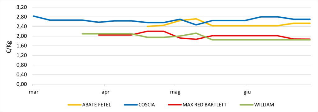 Pere emisfero australe prezzi. Fonte: elaborazione Bmti e Italmercati su dati dei mercati all'ingrosso Mise-Unioncamere