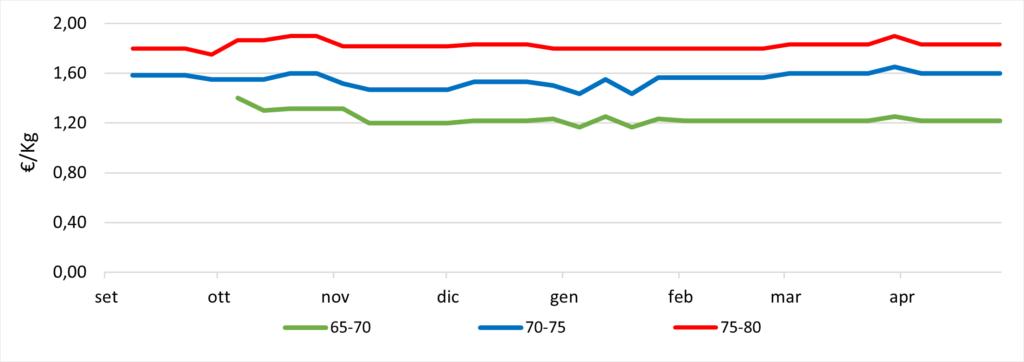 rezzi abate confronto calibri. Fonte: elaborazione Bmti e Italmercati su dati dei mercati all'ingrosso Mise-Unioncamere