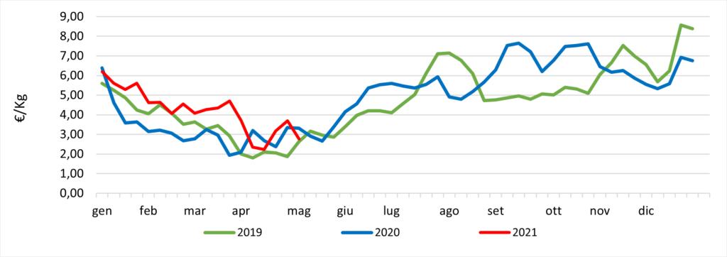 Prezzi delle fragole ultimo triennio. Fonte: dati rilevati nei mercati all'ingrosso da MISE-Unioncamere-BMTI