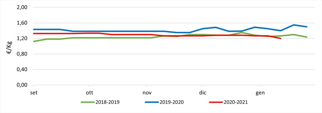 Prezzi pere Williams. Fonte: elaborazione Bmti e Italmercati su dati dei mercati all'ingrosso Mise-Unioncamere