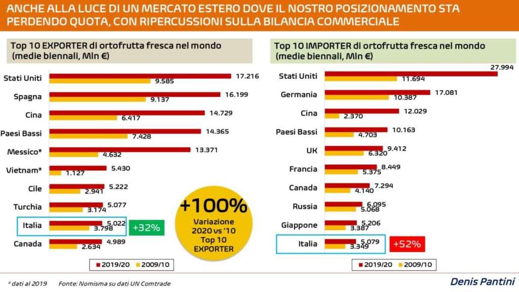 Top ten dei Paesi importatori ed esportatori di ortofrutta