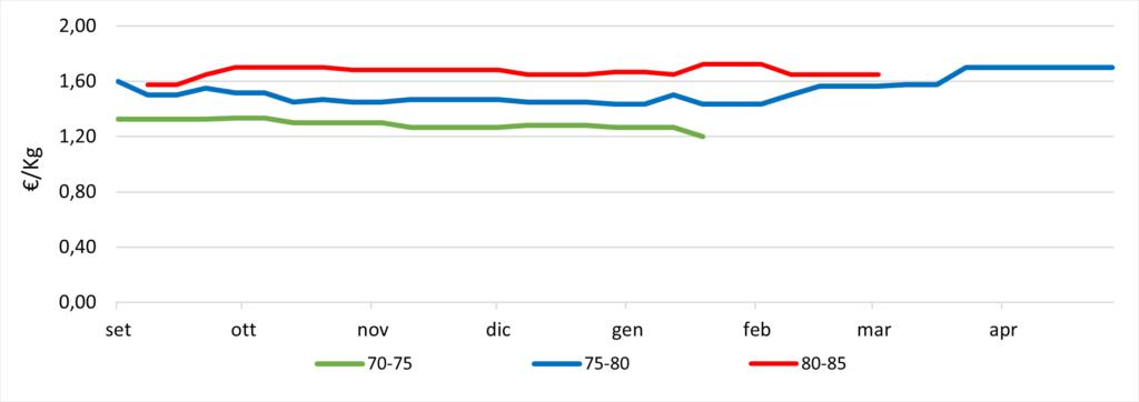 Prezzi pere Williams confronto calibri. Fonte: elaborazione Bmti e Italmercati su dati dei mercati all'ingrosso Mise-Unioncamere