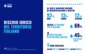 Il Sud Italia soffre di carenza idrica