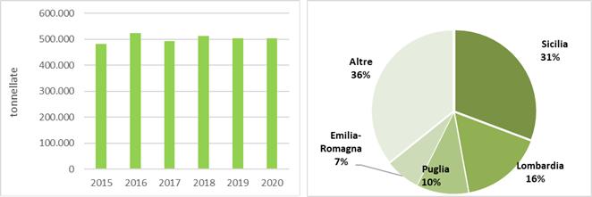 A) Produzione nazionale (tonnellate) dal 2015 al 2020 B) Principali regioni produttrici nel 2020