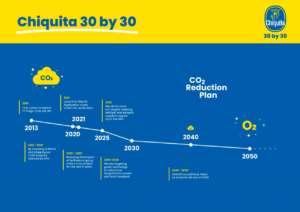 Il programma di sostenibilità 30BY30 di Chiquita mira a ridurre le emissioni di Co2