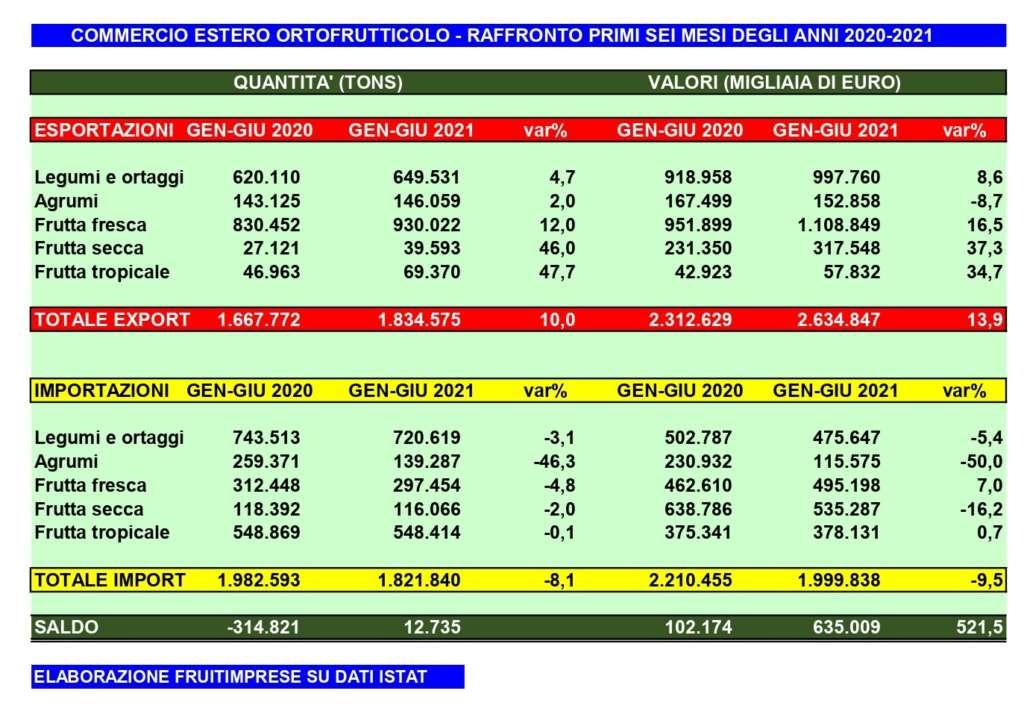 Il bilancio commerciale del primo semestre 2021 per l'ortofrutta